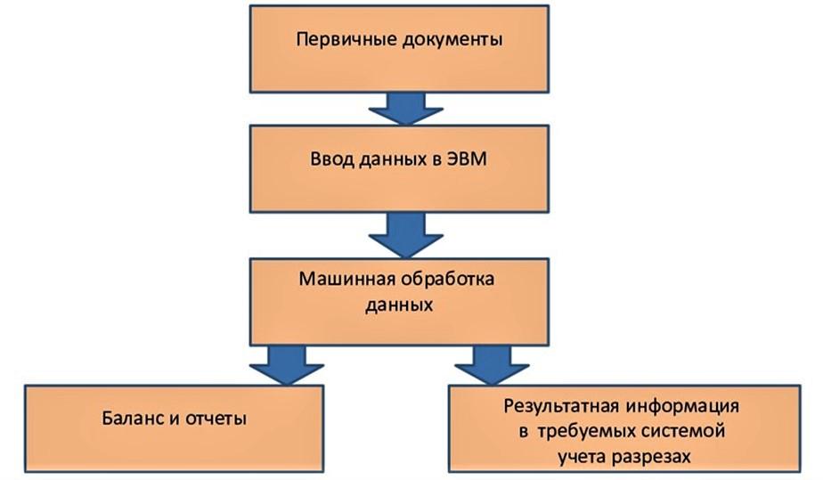 Автоматизированная форма бухгалтерского учета