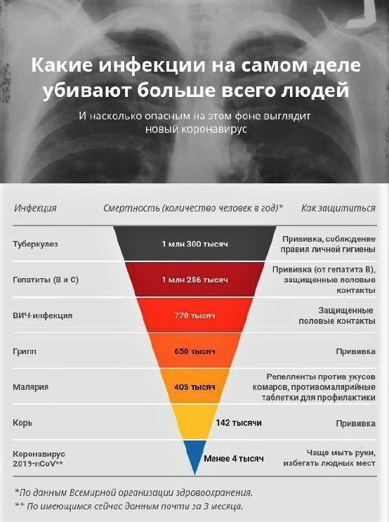 Статистика смертности от коронавируса и других болезней