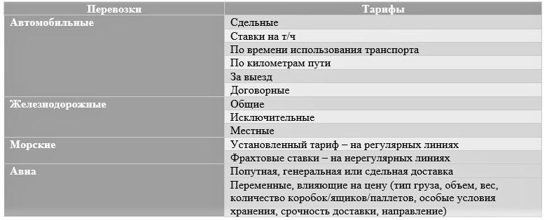 Транспортные тарифы