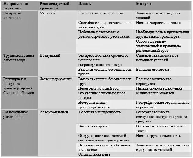 Плюсы и минусы разных видов транспорта