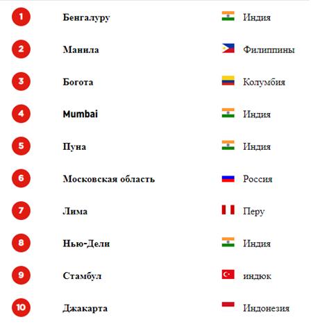 Рейтинг стран по количеству пробок