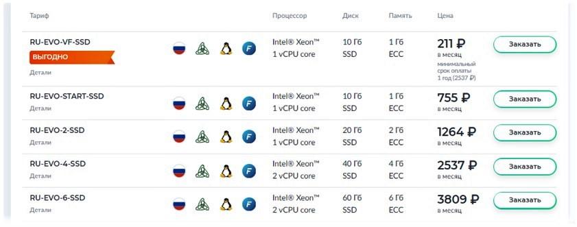 Аренда виртуального сервера в России