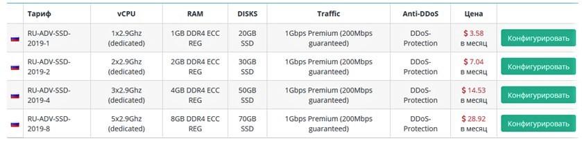 Стоимость аренды виртуального сервера Windows