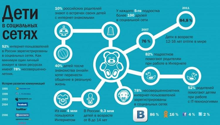 Инфографика в России